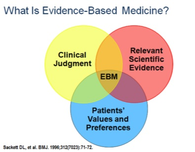 Best Practise Evidence Based Medicine has 3 equal components